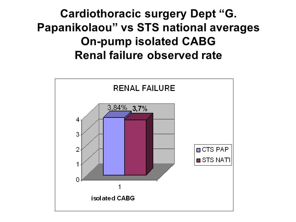 Cardiothoracic surgery Dept G