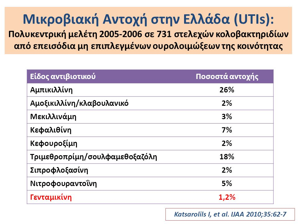 Katsarolils I, et al. IJAA 2010;35:62-7