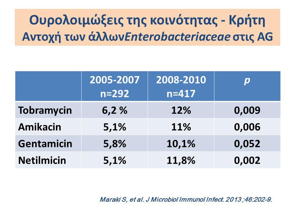 Ουρολοιμώξεις της κοινότητας - Κρήτη Αντοχή των άλλωνEnterobacteriaceae στις AG