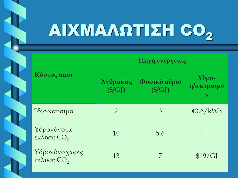 ΑΙΧΜΑΛΩΤΙΣΗ CO2 Κόστος από: Πηγή ενέργειας Άνθρακας ($/GJ)