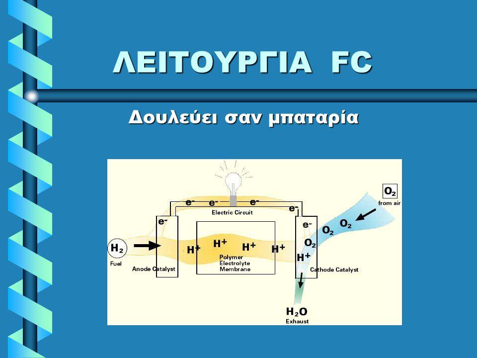 ΛΕΙΤΟΥΡΓΙΑ FC Δουλεύει σαν μπαταρία