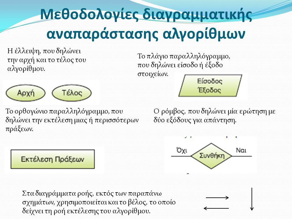 Μεθοδολογίες διαγραμματικής αναπαράστασης αλγορίθμων