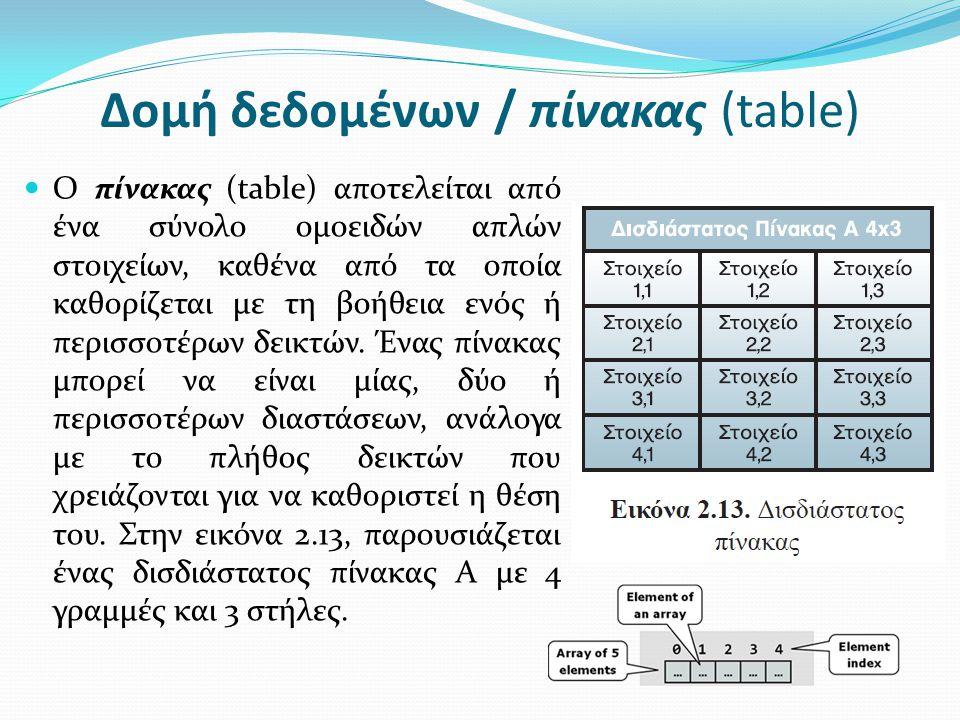 Δομή δεδομένων / πίνακας (table)
