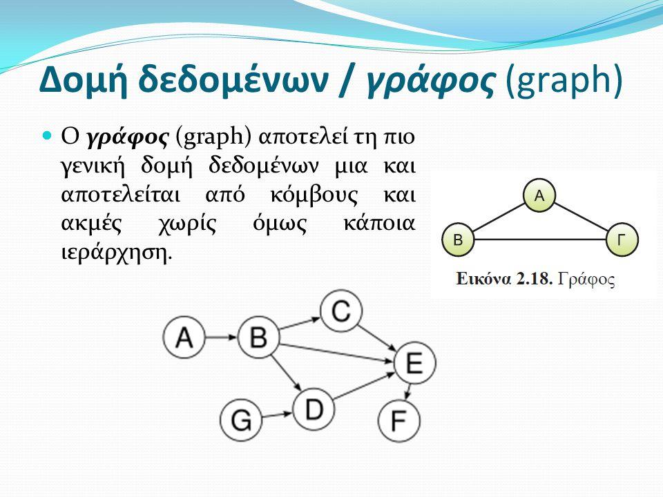 Δομή δεδομένων / γράφος (graph)