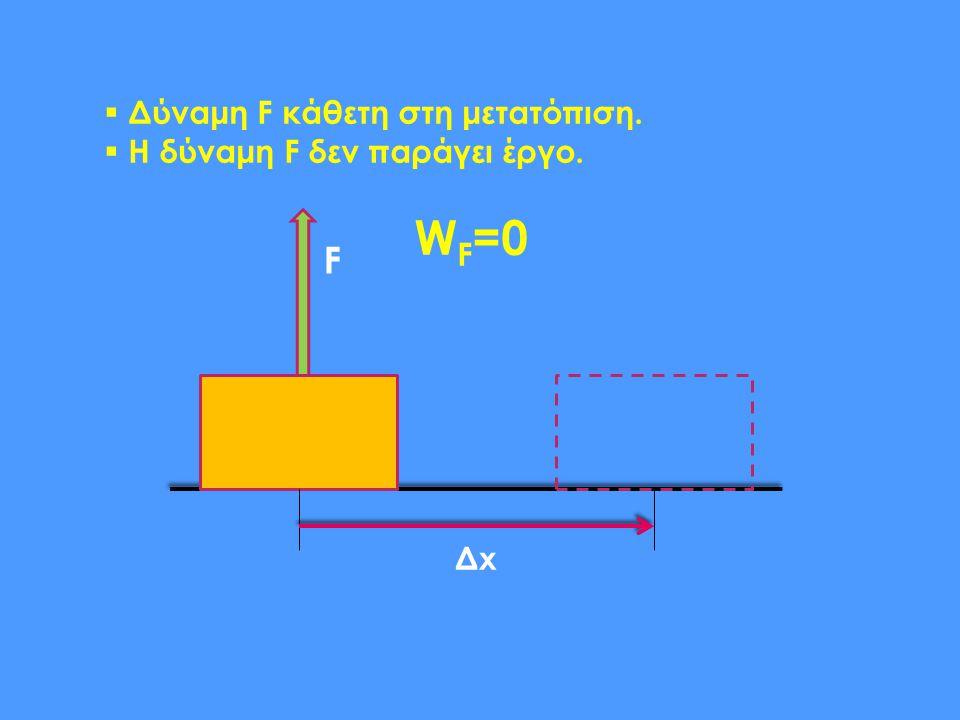 Δύναμη F κάθετη στη μετατόπιση.