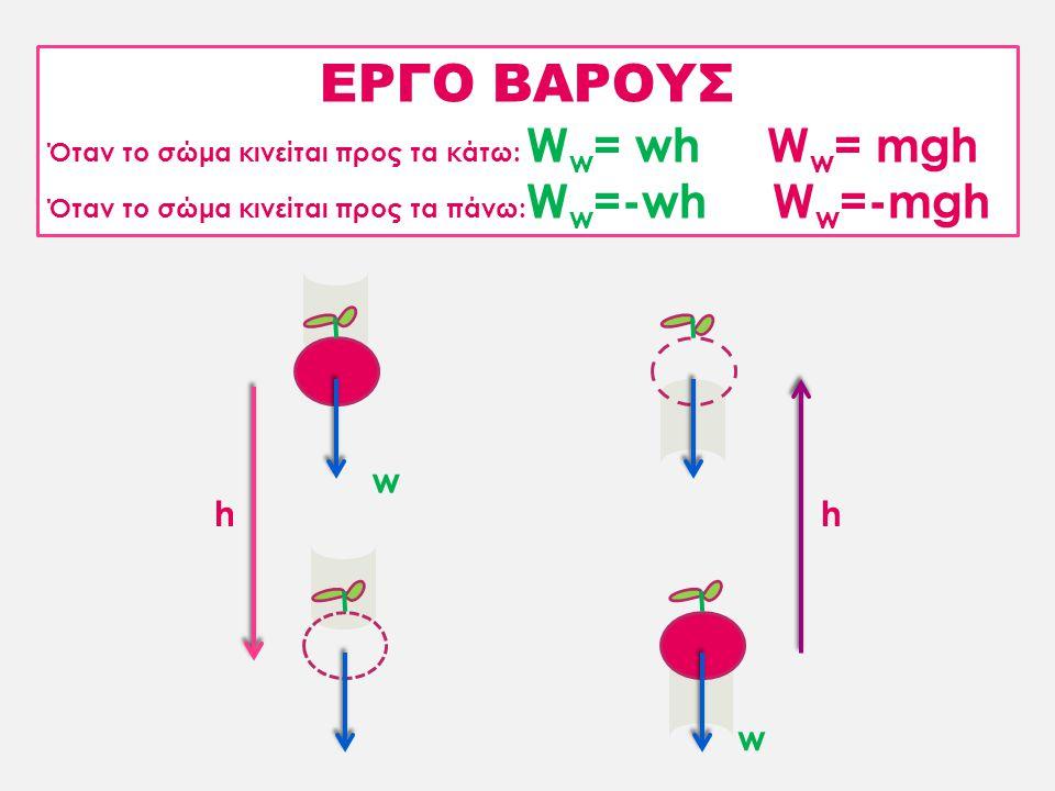 ΕΡΓΟ ΒΑΡΟΥΣ w h h w Όταν το σώμα κινείται προς τα κάτω: Ww= wh Ww= mgh