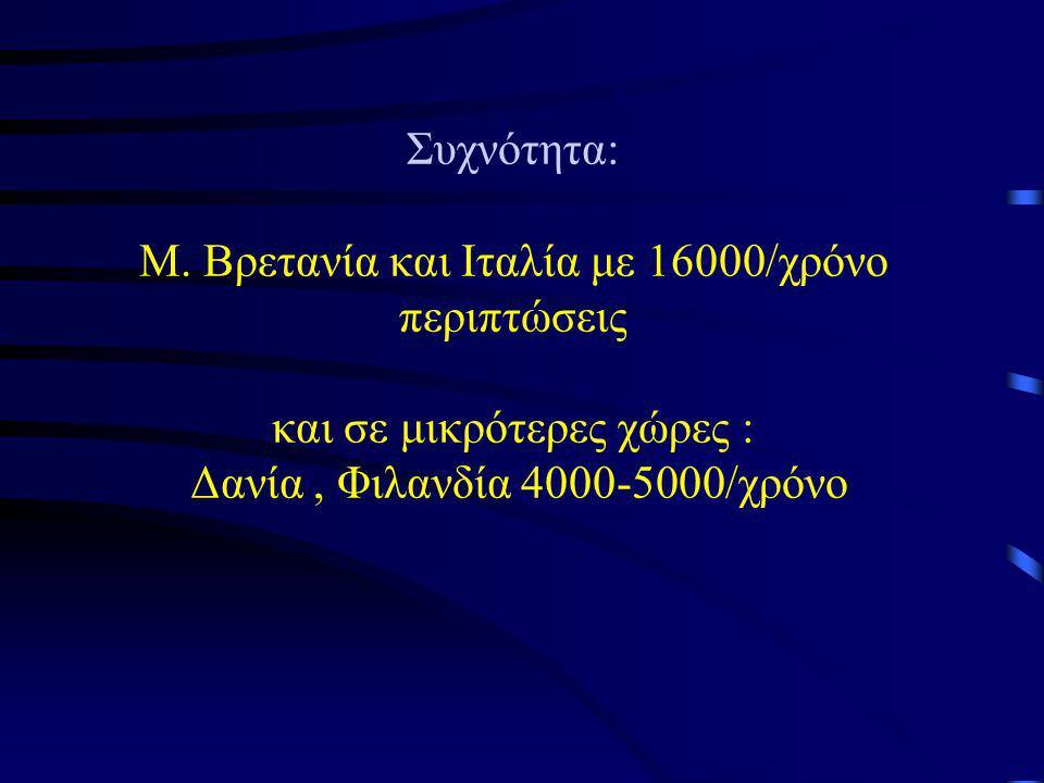 Συχνότητα: Μ.