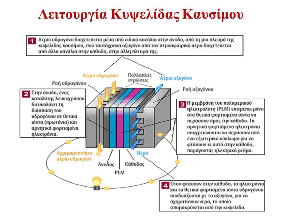 Λειτουργία Κυψελίδας Καυσίμου