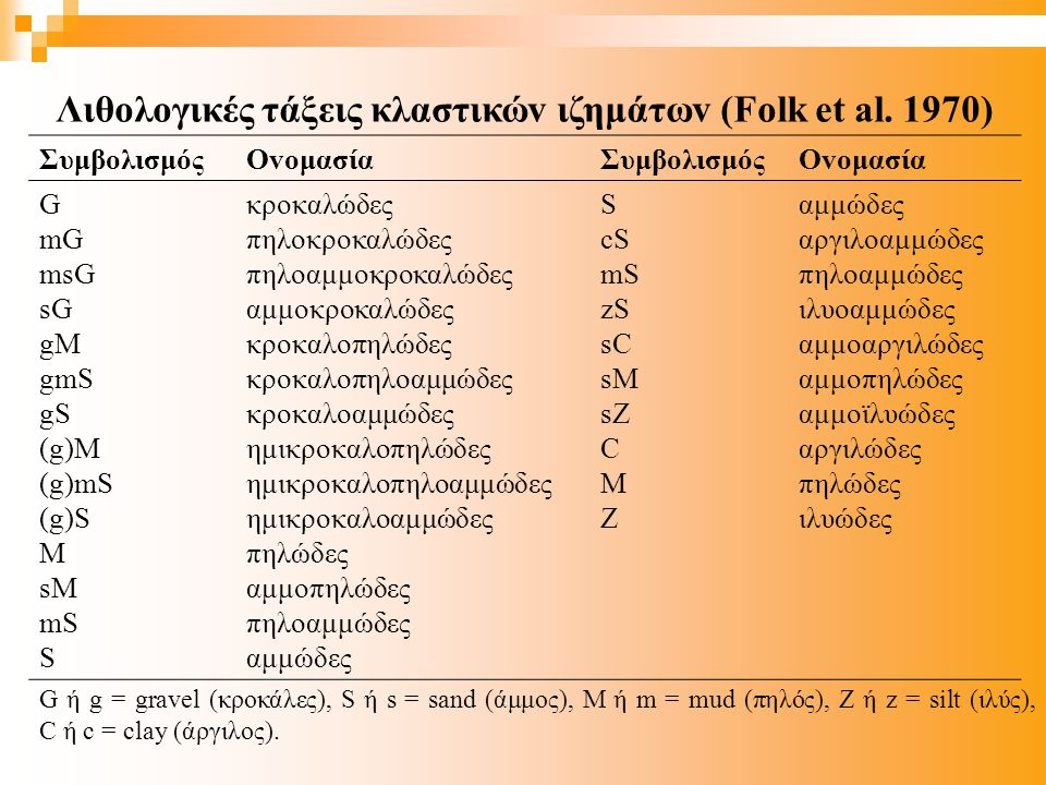 Λιθoλoγικές τάξεις κλαστικώv ιζημάτωv (Folk et al. 1970)