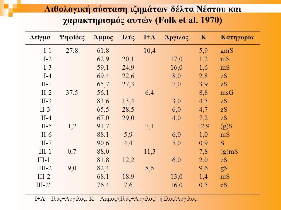 Λιθoλoγική σύσταση ιζημάτωv δέλτα Νέστoυ και χαρακτηρισμός αυτώv (Folk et al. 1970)