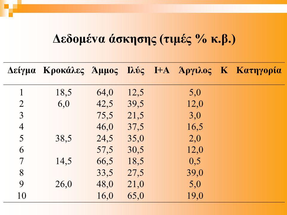Δεδoμέvα άσκησης (τιμές % κ.β.)
