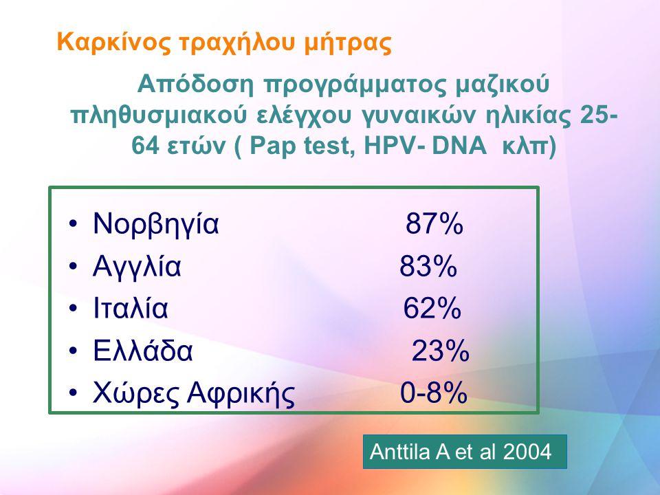 Νορβηγία 87% Αγγλία 83% Ιταλία 62% Ελλάδα 23% Χώρες Αφρικής 0-8%