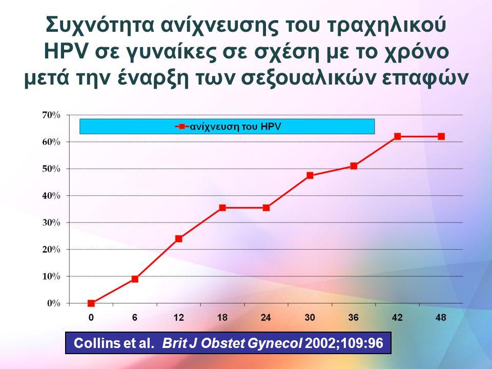 Συχνότητα ανίχνευσης του τραχηλικού HPV σε γυναίκες σε σχέση με το χρόνο μετά την έναρξη των σεξουαλικών επαφών