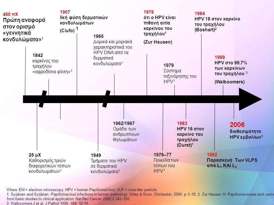 2006 διαθεσιμότητα HPV εμβολίων1