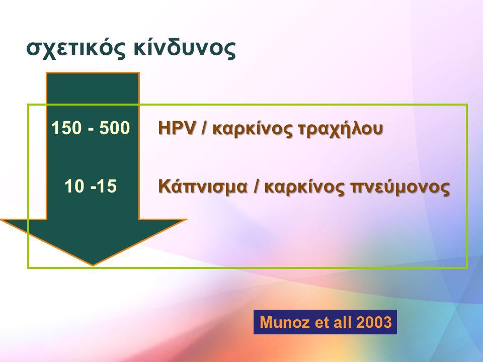 σχετικός κίνδυνος 150 - 500 HPV / καρκίνος τραχήλου 10 -15