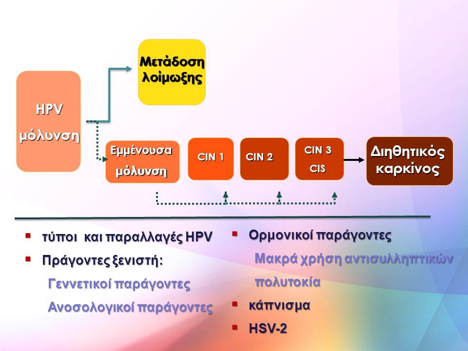 HPV μόλυνση Διηθητικός καρκίνος
