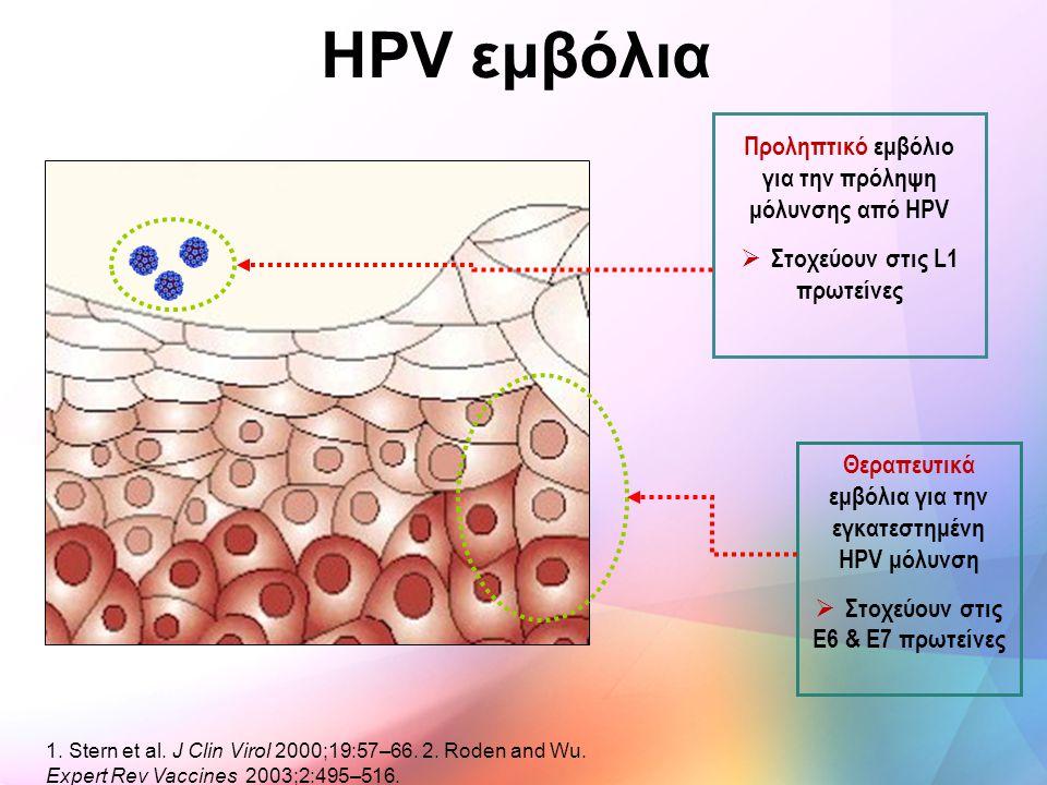 HPV εμβόλια Προληπτικό εμβόλιο για την πρόληψη μόλυνσης από HPV