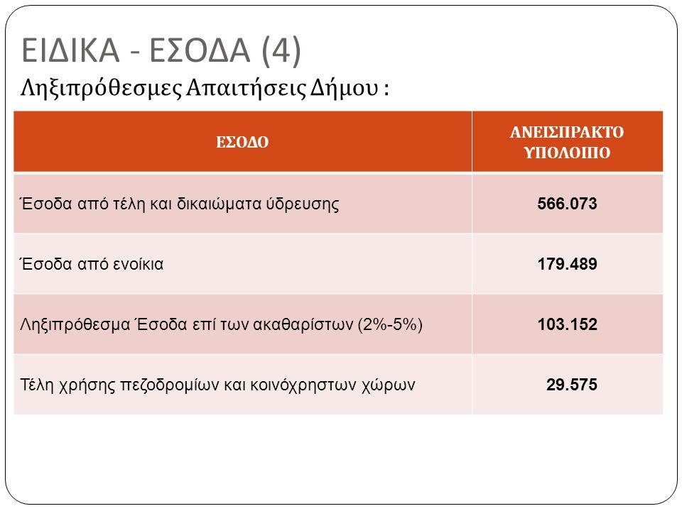 ΕΙΔΙΚΑ - ΕΣΟΔΑ (4) Ληξιπρόθεσμες Απαιτήσεις Δήμου : ΕΣΟΔΟ