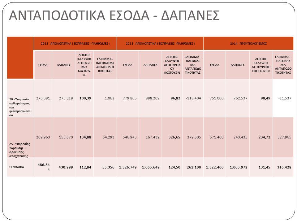 ΑΝΤΑΠΟΔΟΤΙΚΑ ΕΣΟΔΑ - ΔΑΠΑΝΕΣ