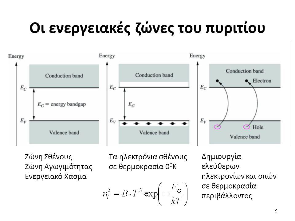 Οι ενεργειακές ζώνες του πυριτίου