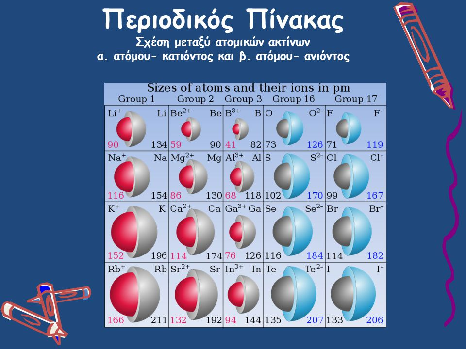 Περιοδικός Πίνακας Σχέση μεταξύ ατομικών ακτίνων α