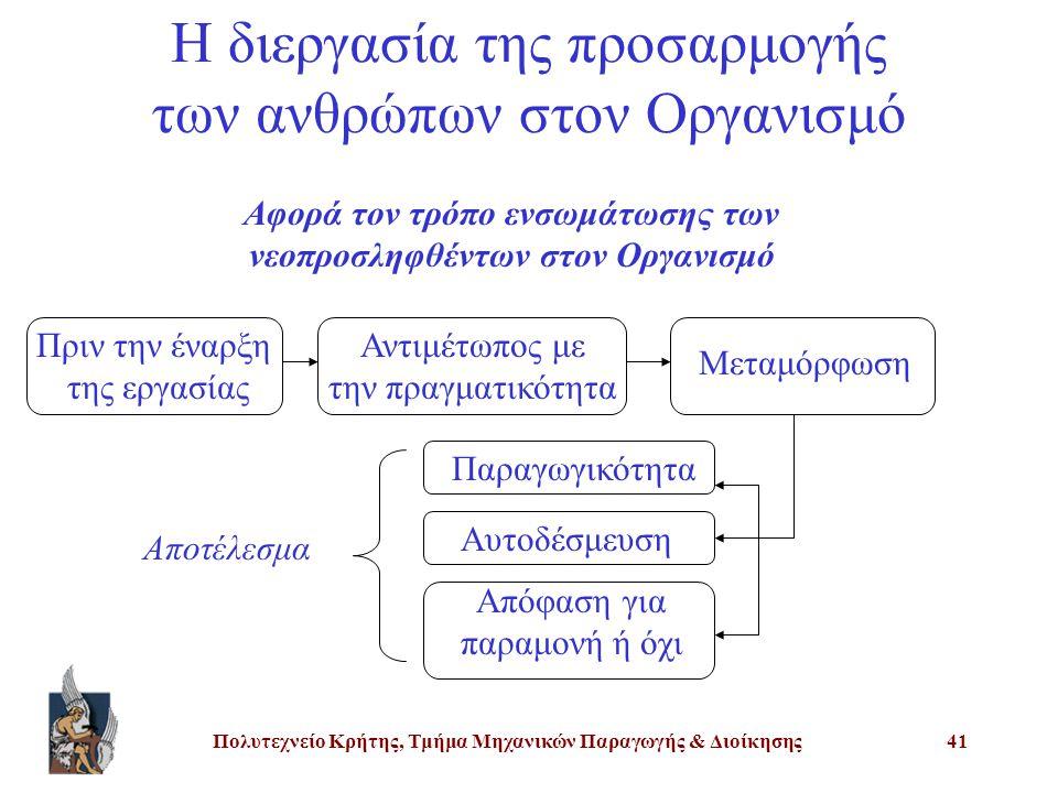 Η διεργασία της προσαρμογής των ανθρώπων στον Οργανισμό