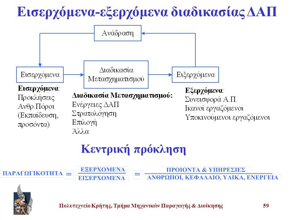 Εισερχόμενα-εξερχόμενα διαδικασίας ΔΑΠ