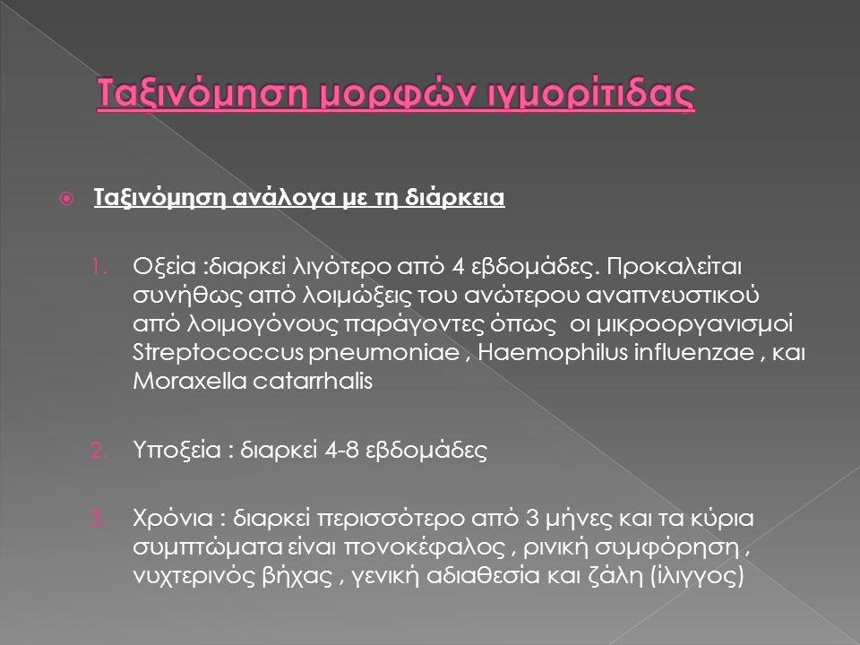 Ταξινόμηση μορφών ιγμορίτιδας