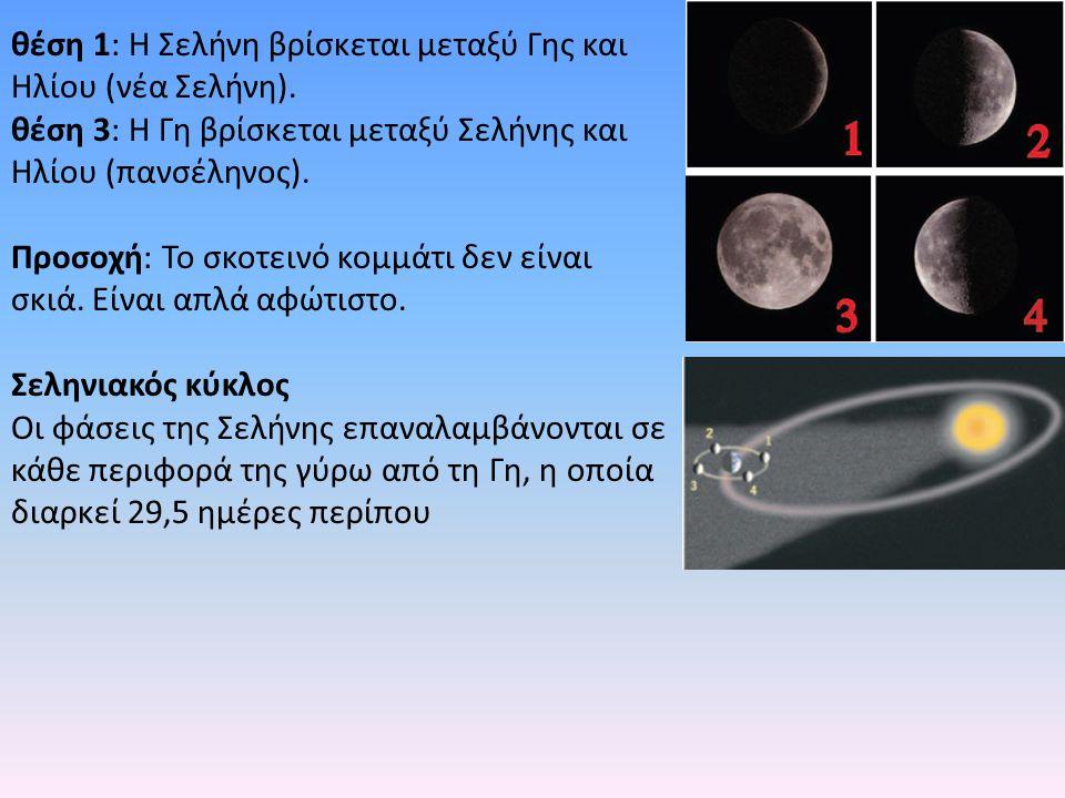 θέση 1: Η Σελήνη βρίσκεται μεταξύ Γης και Ηλίου (νέα Σελήνη).