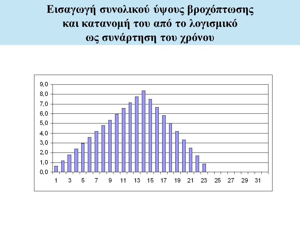 Εισαγωγή συνολικού ύψους βροχόπτωσης και κατανομή του από το λογισμικό