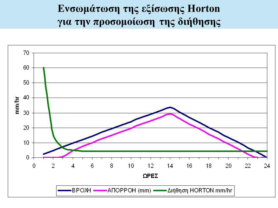 Ενσωμάτωση της εξίσωσης Horton για την προσομοίωση της διήθησης