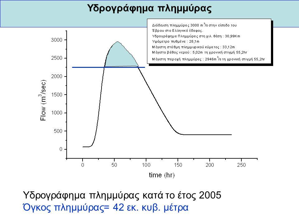 Υδρογράφημα πλημμύρας