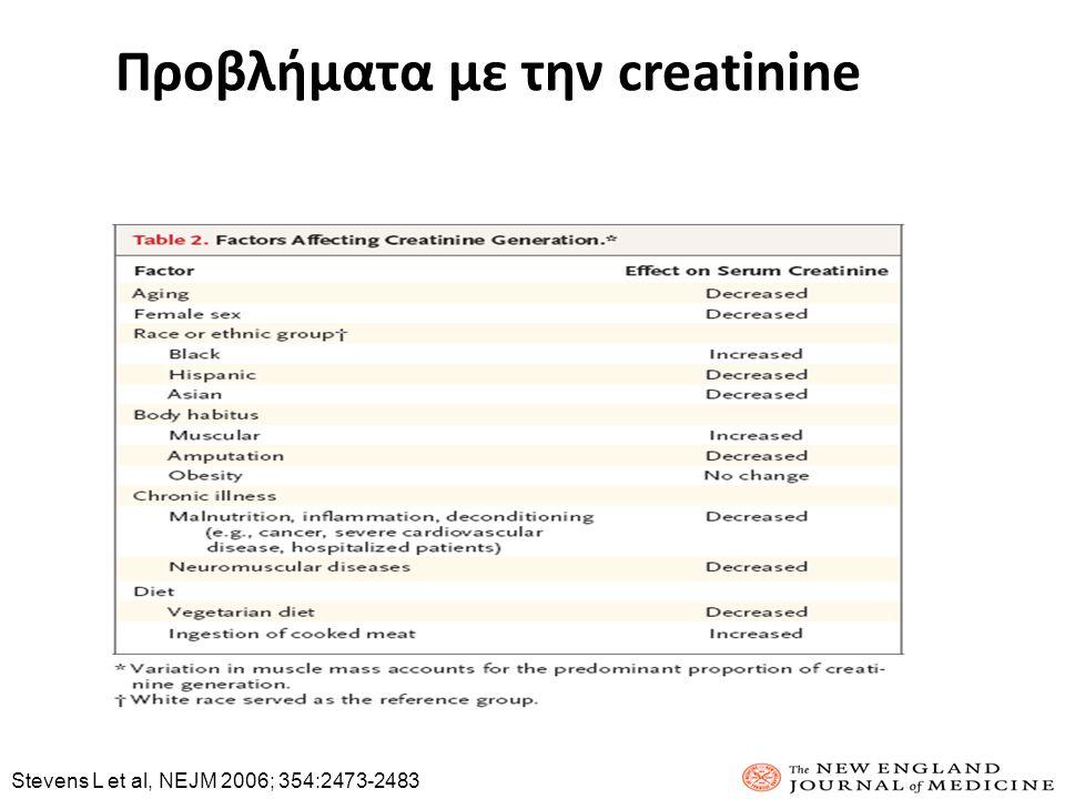 Προβλήματα με την creatinine