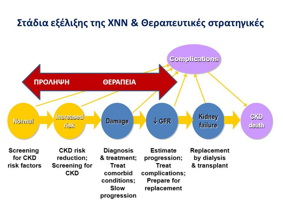 Στάδια εξέλιξης της ΧΝΝ & Θεραπευτικές στρατηγικές
