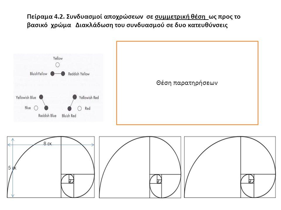 Πείραμα 4.2. Συνδυασμοί αποχρώσεων σε συμμετρική θέση ως προς το βασικό χρώμα Διακλάδωση του συνδυασμού σε δυο κατευθύνσεις