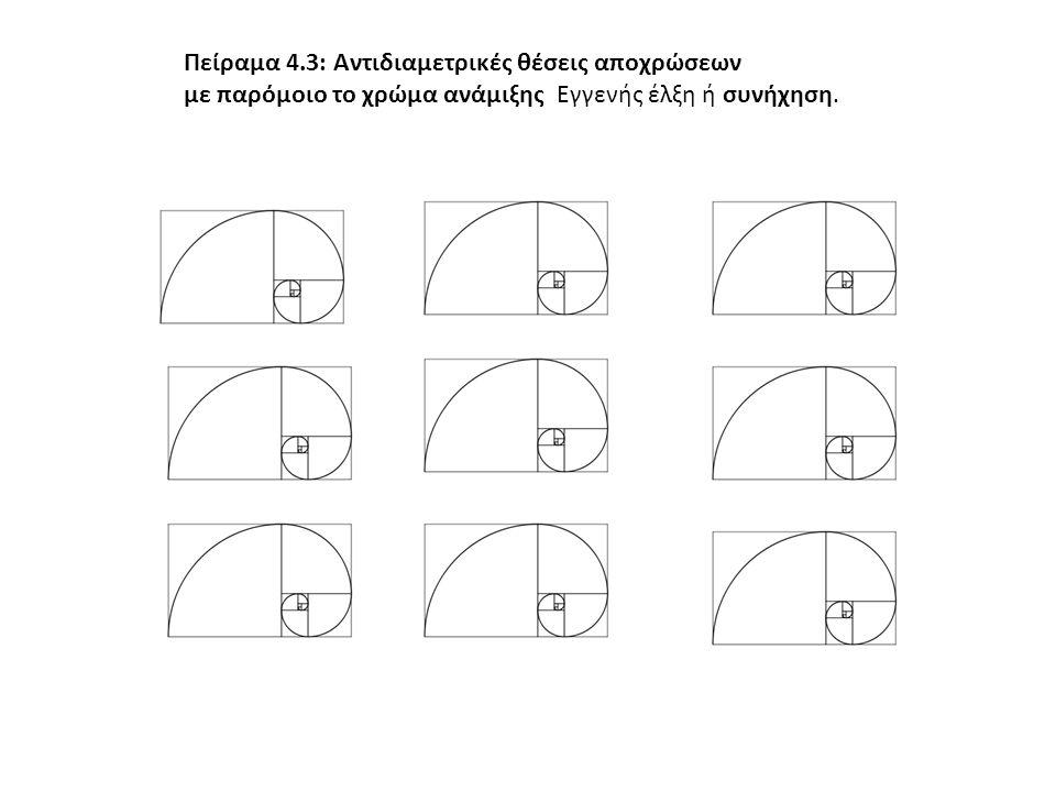 Πείραμα 4.3: Αντιδιαμετρικές θέσεις αποχρώσεων