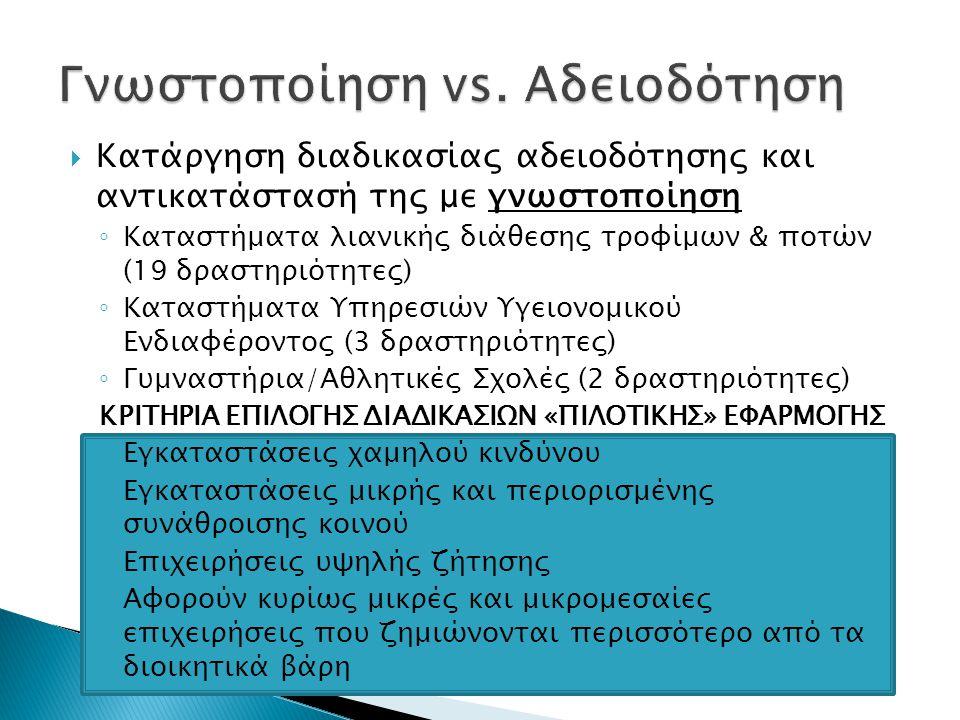 Γνωστοποίηση vs. Αδειοδότηση