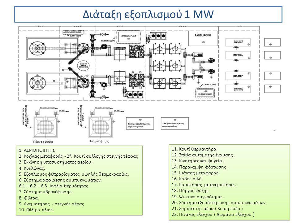 Διάταξη εξοπλισμού 1 MW 11. Κουτί θερμαντήρα. 1. ΑΕΡΙΟΠΟΙΗΤΗΣ