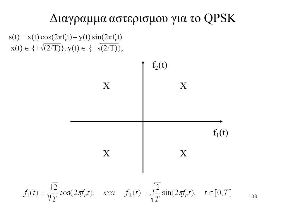 Διαγραμμα αστερισμου για το QPSK