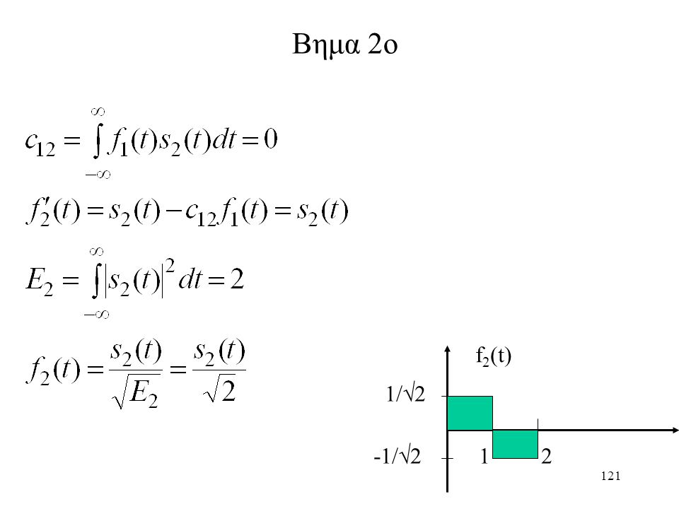 Βημα 2ο f2(t) 1/2 -1/2 1 2