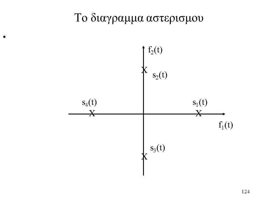 Το διαγραμμα αστερισμου