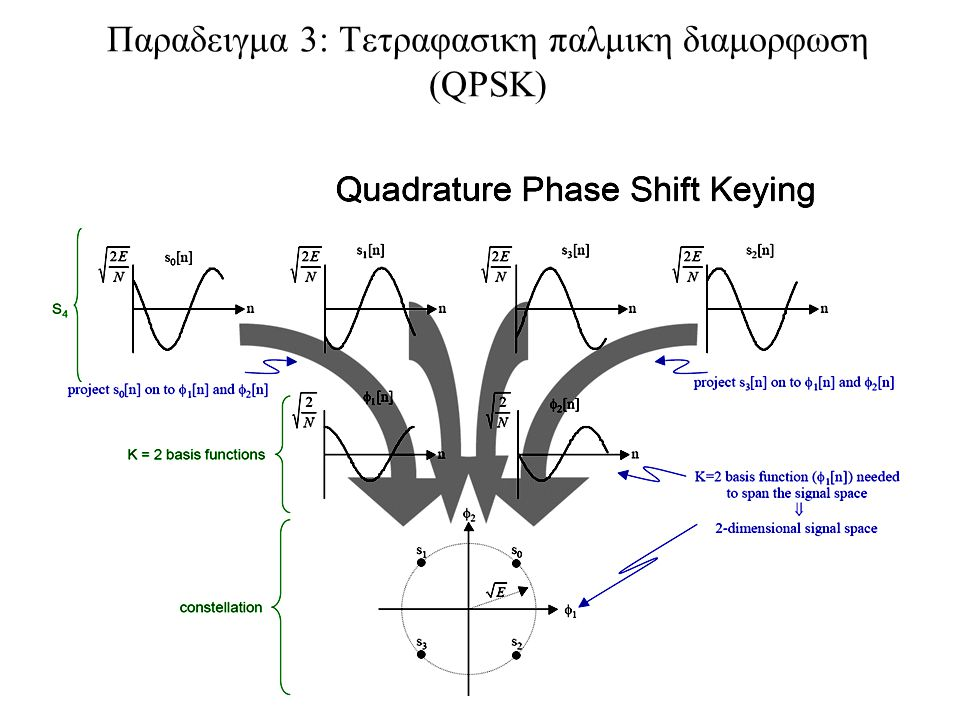 Παραδειγμα 3: Τετραφασικη παλμικη διαμορφωση (QPSK)