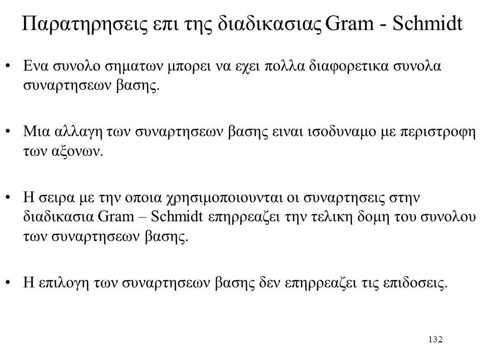 Παρατηρησεις επι της διαδικασιας Gram - Schmidt
