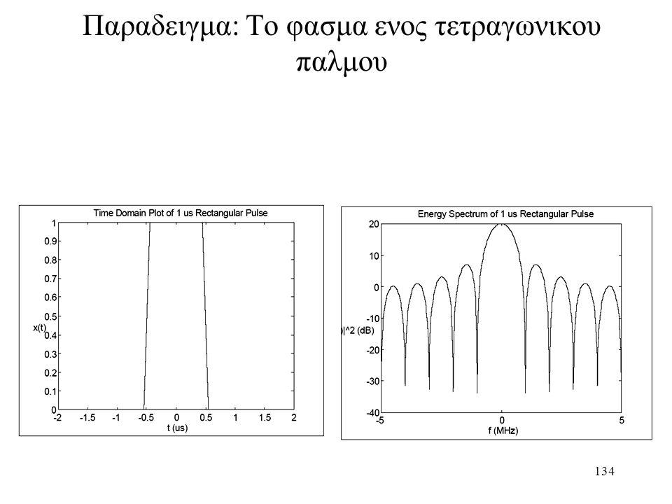 Παραδειγμα: Το φασμα ενος τετραγωνικου παλμου