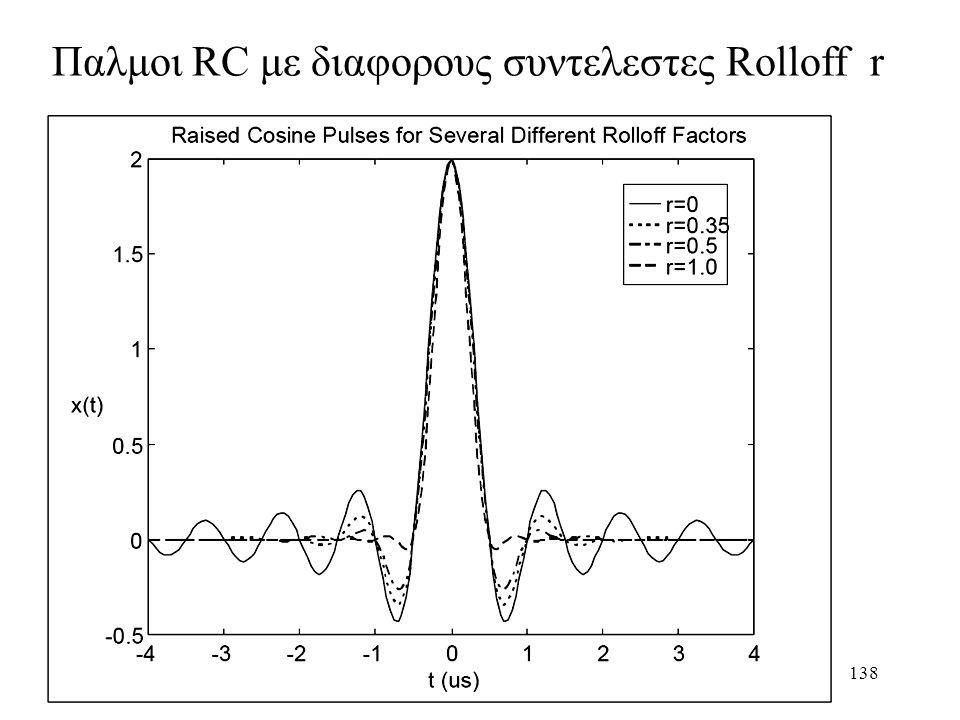 Παλμοι RC με διαφορους συντελεστες Rolloff r