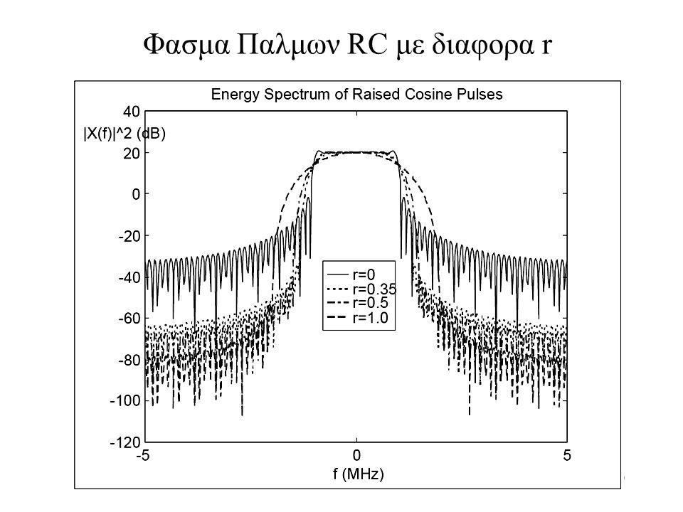 Φασμα Παλμων RC με διαφορα r