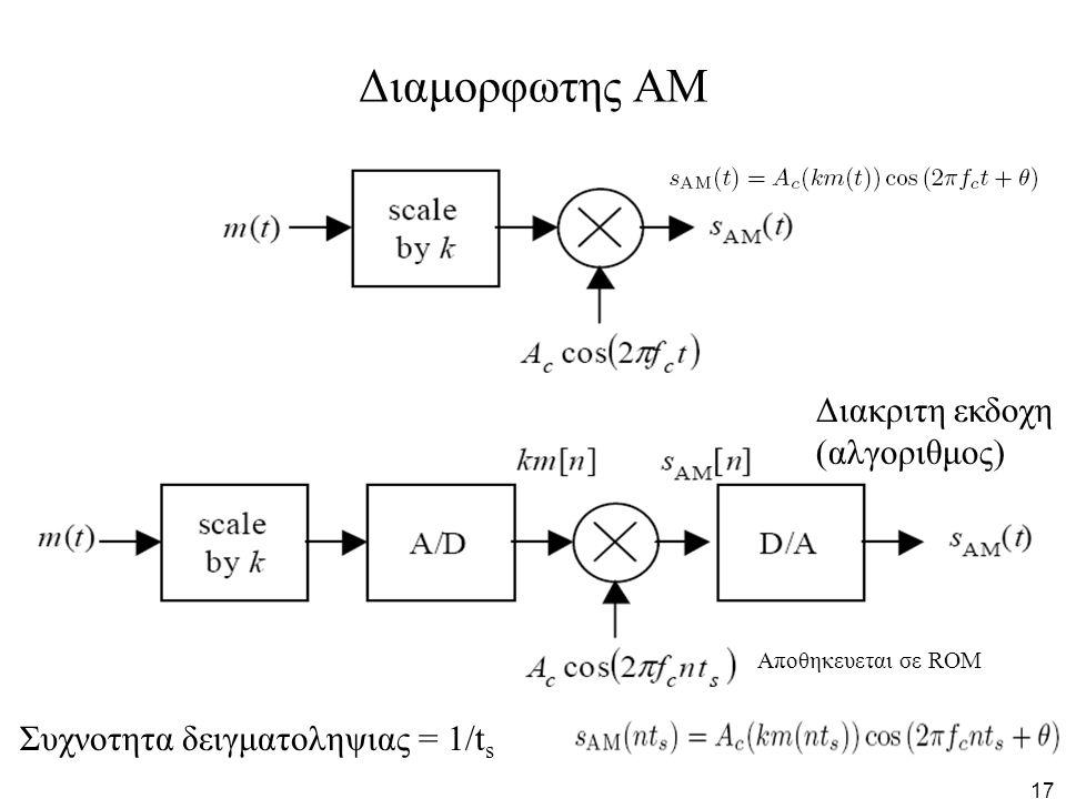 Διαμορφωτης ΑΜ Διακριτη εκδοχη (αλγοριθμος)