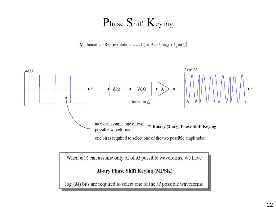 Phase Shift Keying