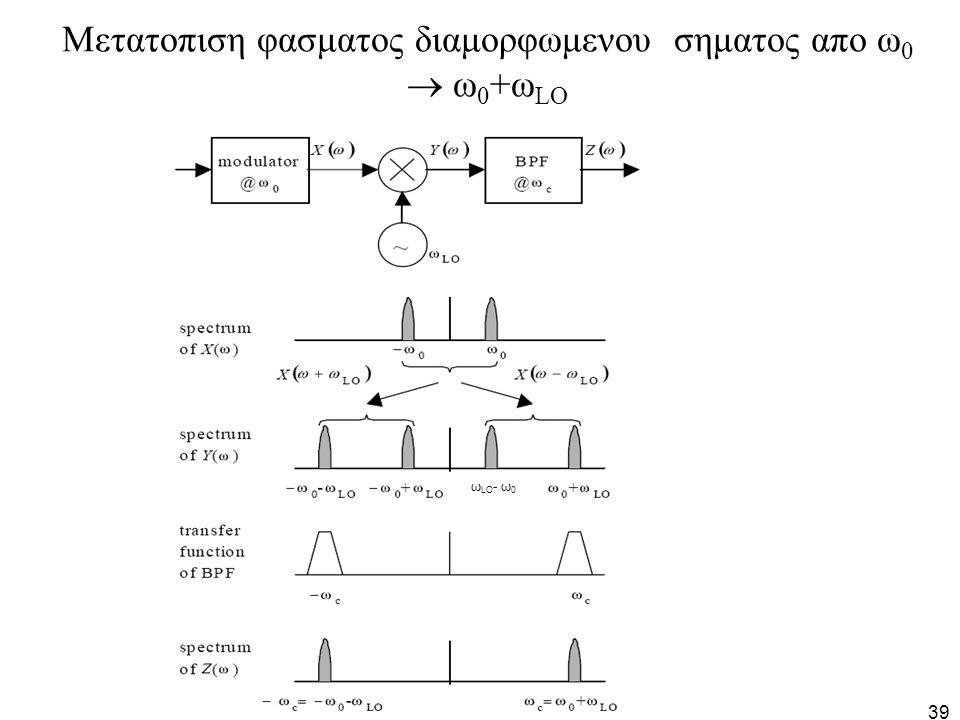 Μετατοπιση φασματος διαμορφωμενου σηματος απο ω0  ω0+ωLO
