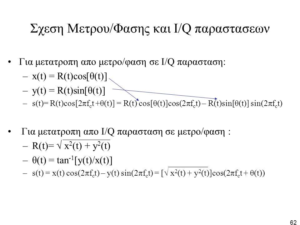 Σχεση Μετρου/Φασης και I/Q παραστασεων